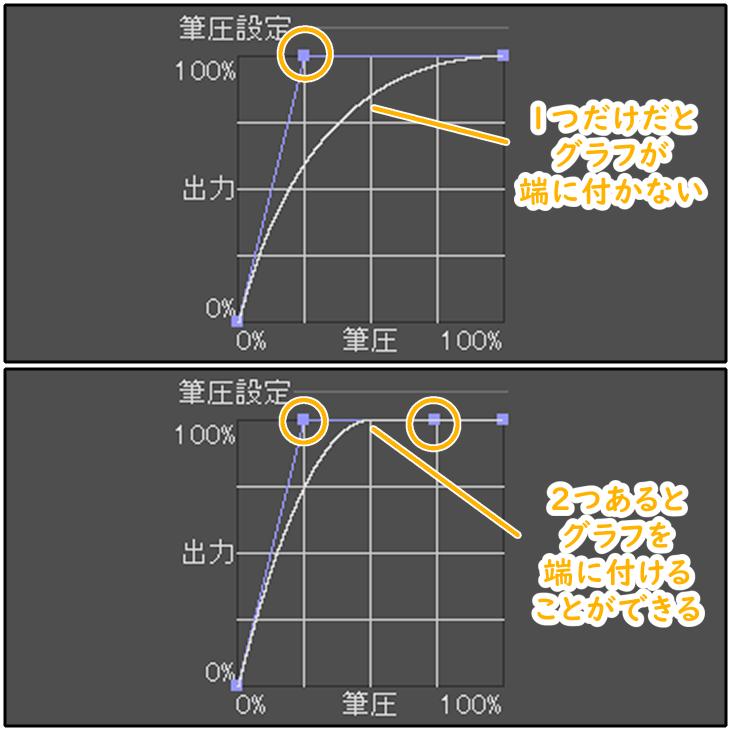 クリスタの筆圧設定グラフを端に付ける