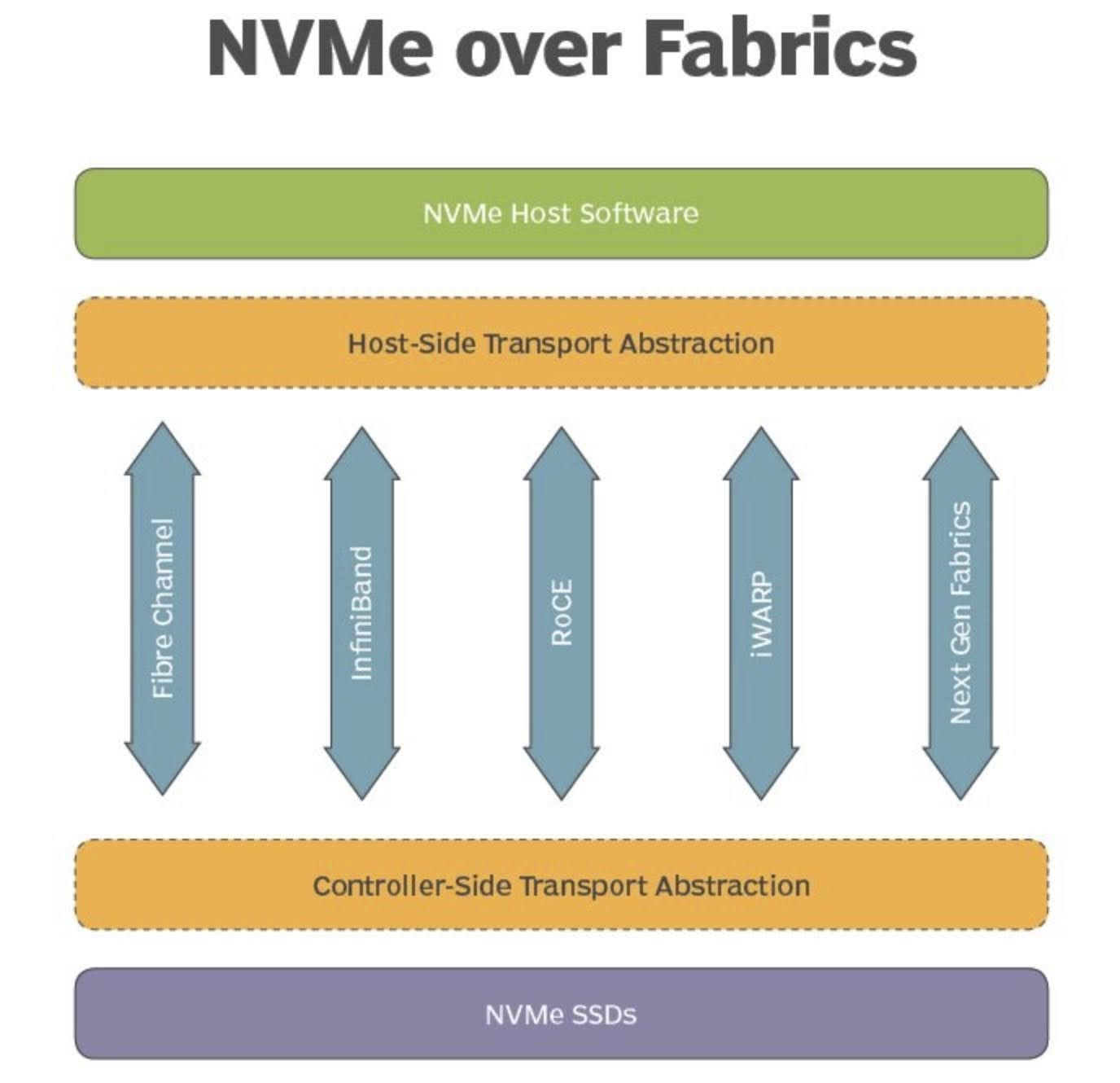 NVMe-oF uses a message-based model for communication between a host and a target storage device.