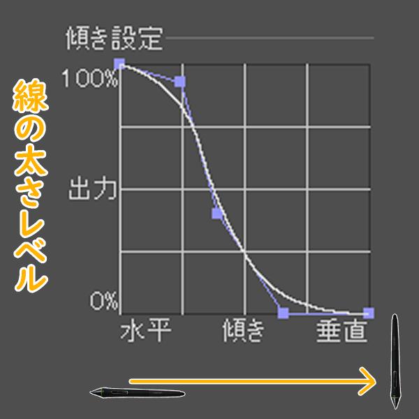 クリスタの傾き設定グラフ