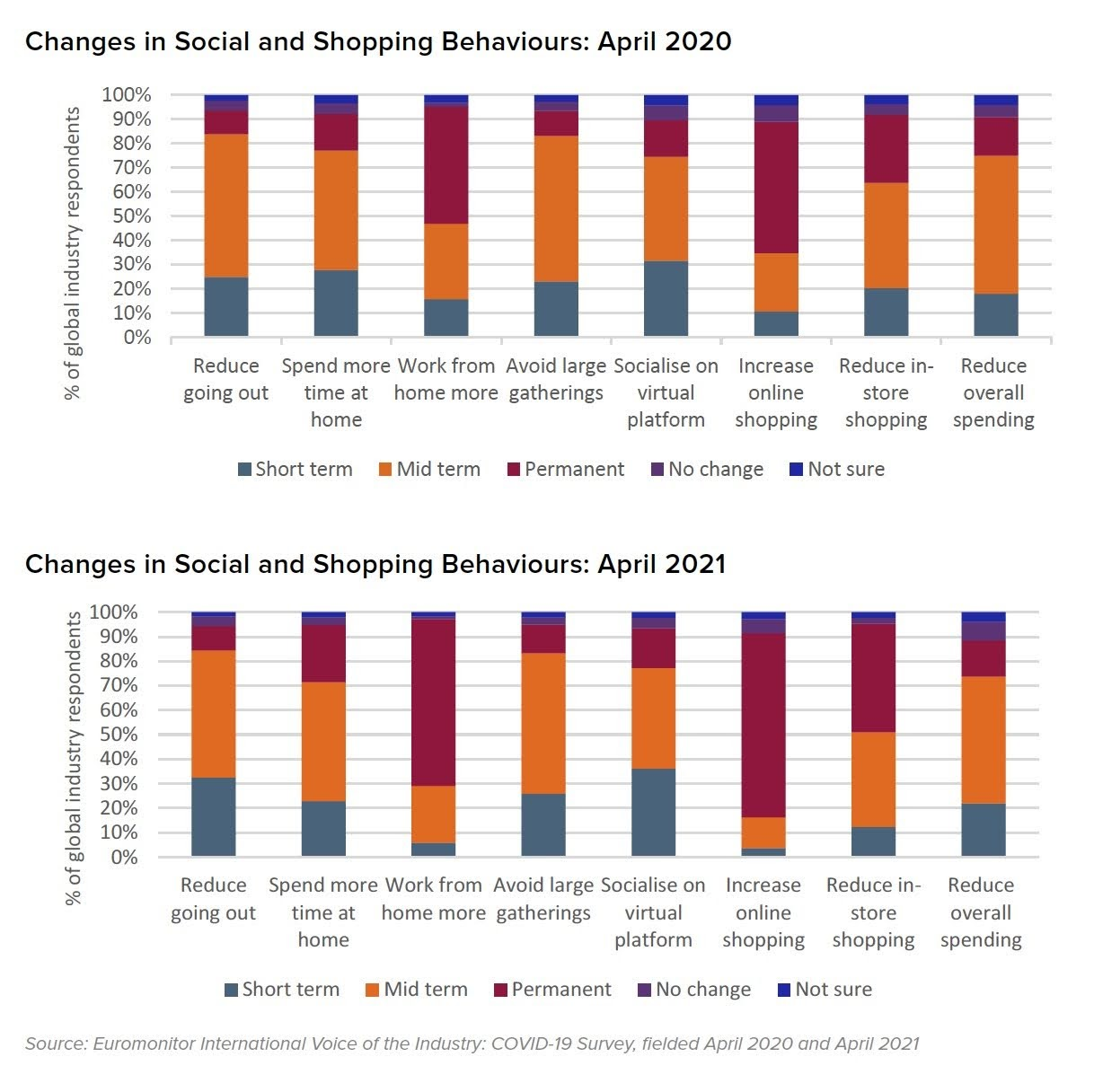 Changes in Social and Shopping Behaviours: April 2020 and April 2021. Source: Euromonitor International Voice of the Industry: COVID-19 Survey, fielded April 2020 and April 2021
