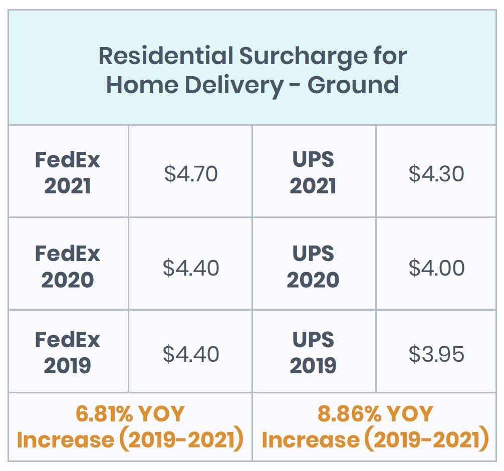 Residential Surcharge for Home Delivery - Ground