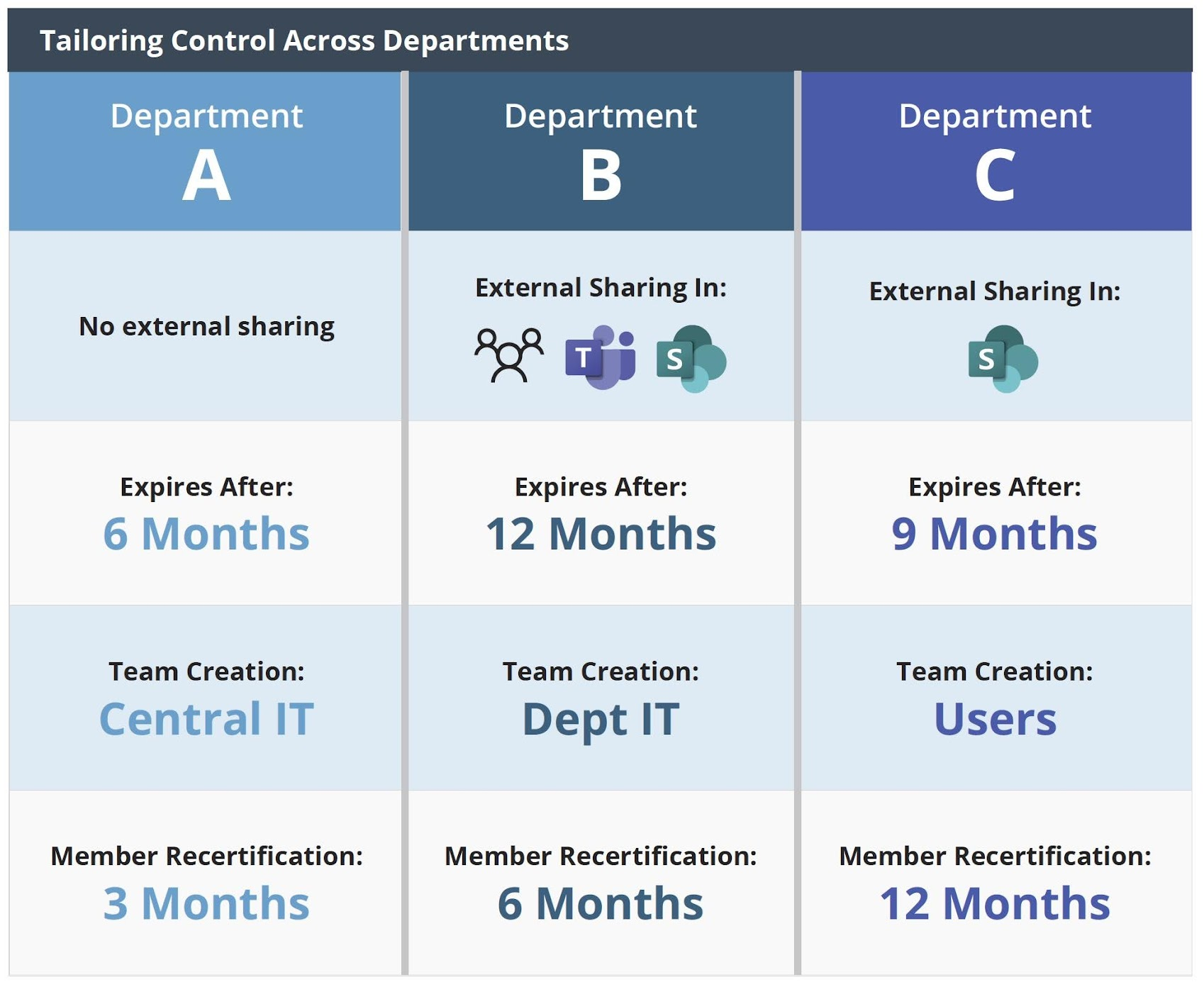Tailoring Control Across Departments
