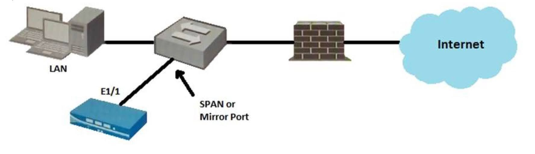 Given the topology, which zone type should you configure for firewall interface E1/1?