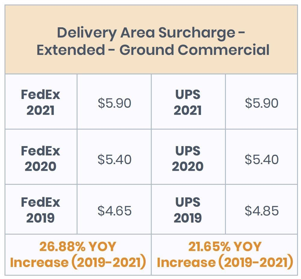 Delivery Area Surcharge - Extended - Ground Commercial