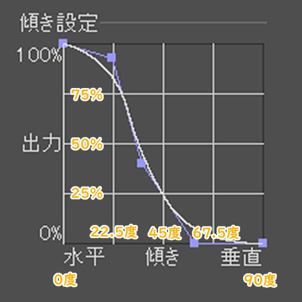 クリスタの傾き設定グラフのガイド線