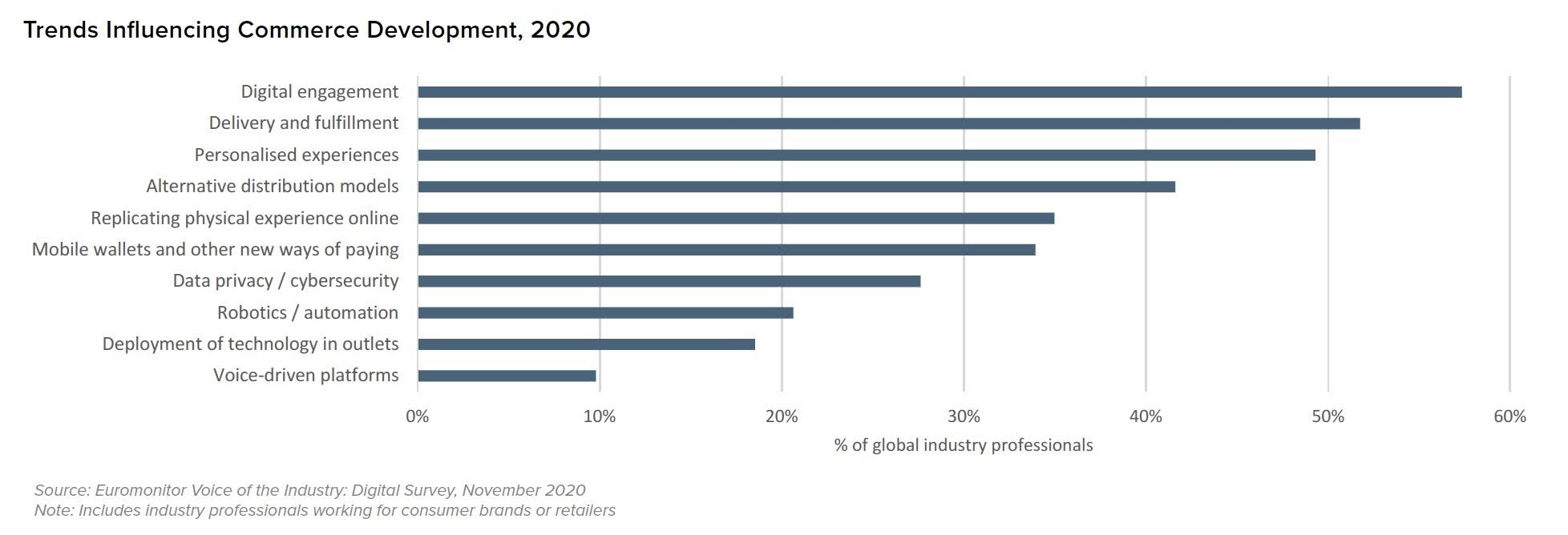 Trends Influencing Commerce Development, 2020. Source: Euromonitor Voice of the Industry: Digital Survey, November 2020. Note: Includes industry professionals working for consumer brands or retailers