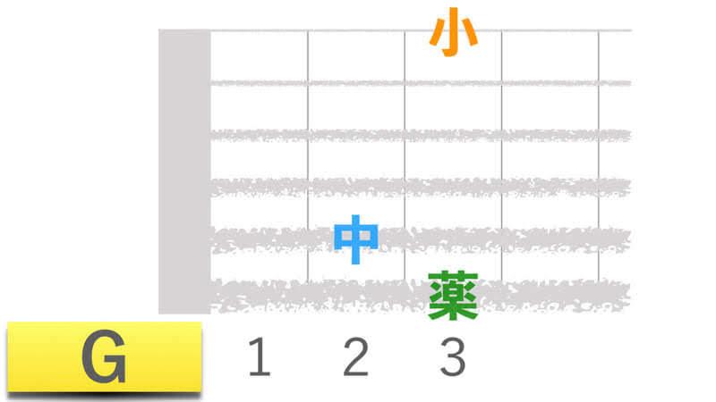 ギターコードGジーメジャーの押さえかたダイアグラム表
