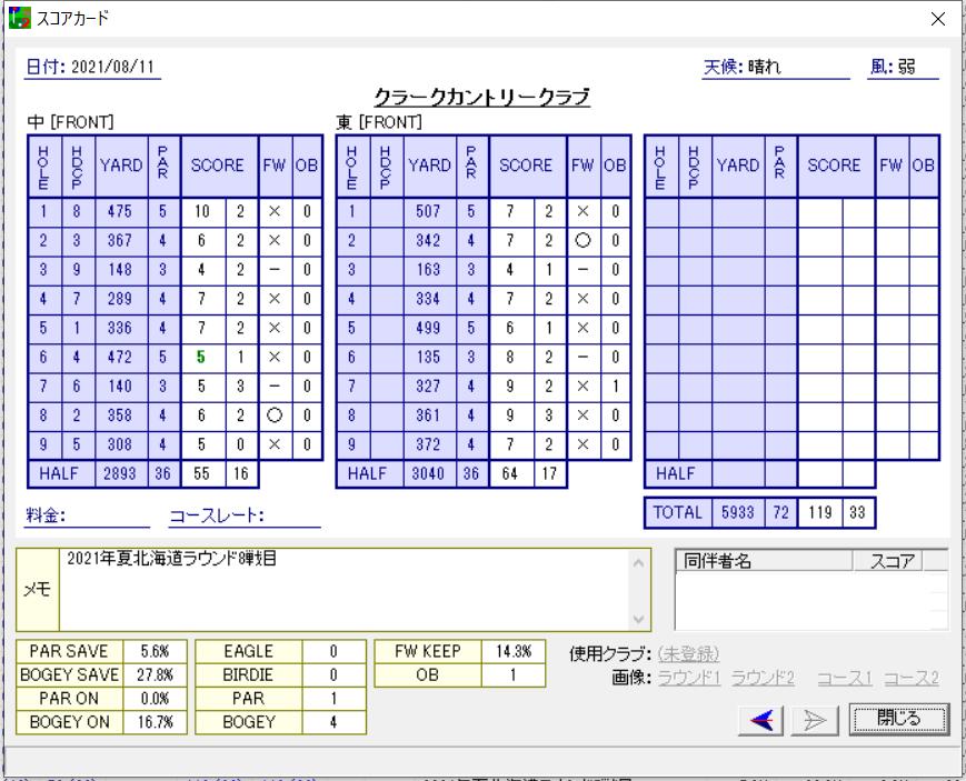 2021年夏ゴルフ合宿 8戦目/北海道 – クラークカントリークラブ
