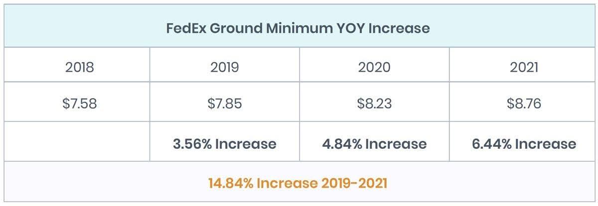 FedEx Ground Minimum YOY Increase