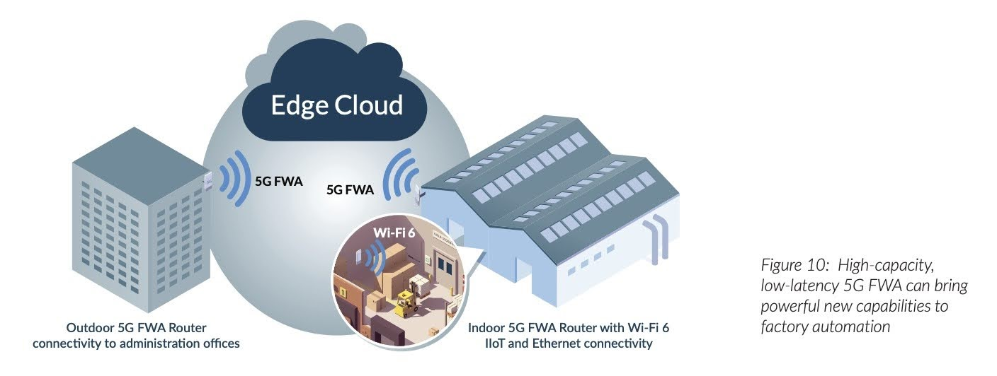 Figure 10: Highcapacity, lowlatency 5G FWA can bring powerful new capabilities to factory automation