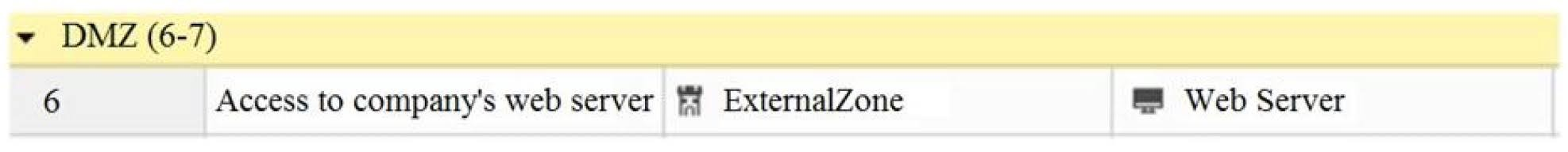 What does ExternalZone represent in the presented rule?