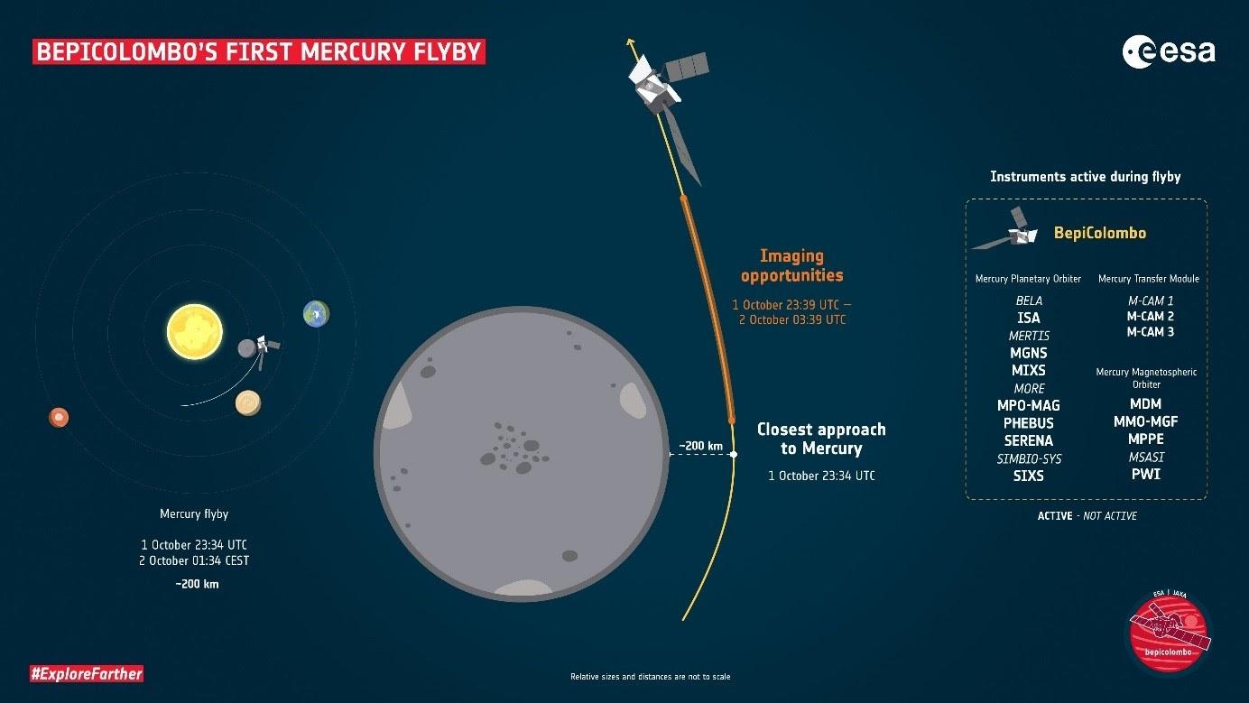 Prelet okolo Merkúra