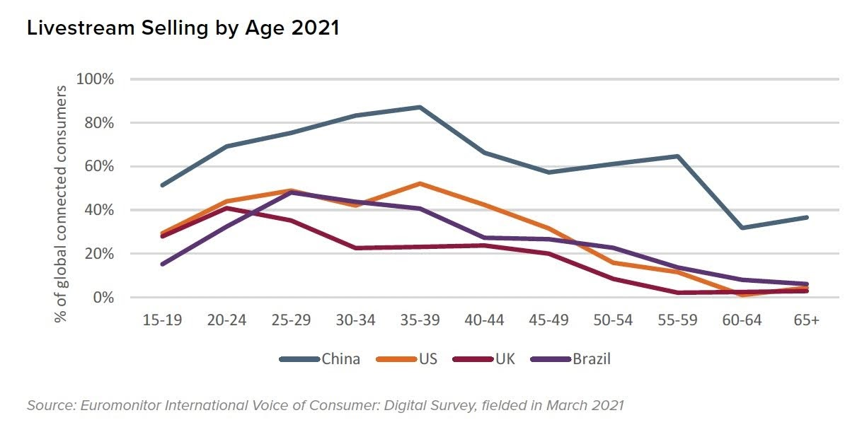 Livestream Selling by Age 2021. Source: Euromonitor International Voice of Consumer: Digital Survey, fielded in March 2021
