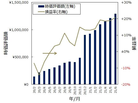 ジュニアNISA口座全体像(グラフ)