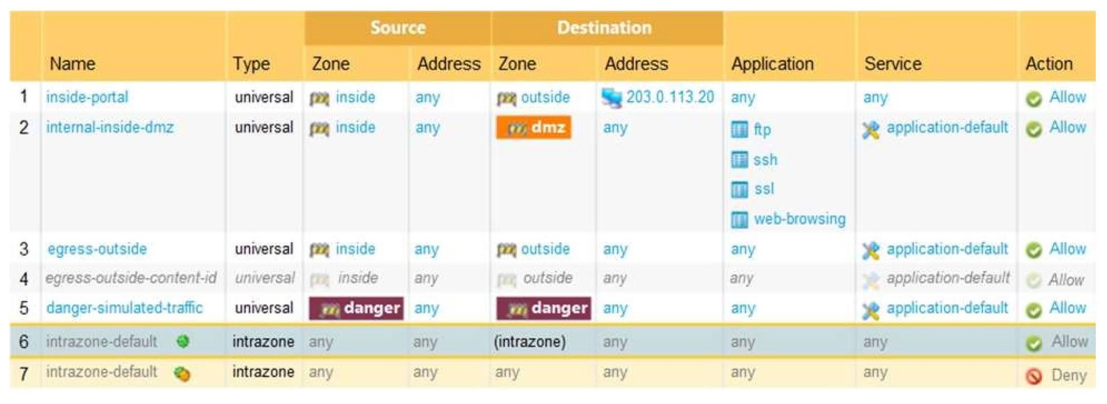 Based on the shown security policy, which Security policy rule would match all FTP traffic from the inside zone to the outside zone?