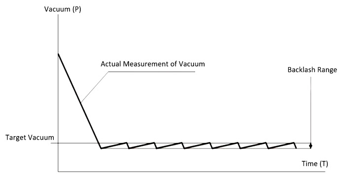 deviation curve of actual pressure value and pressure setting value