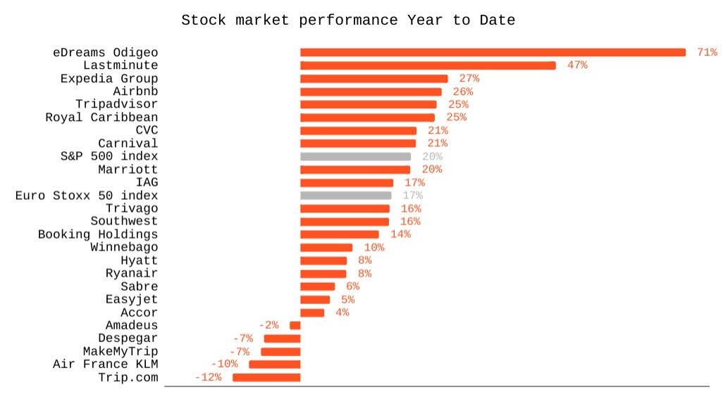 Year to date stock performance