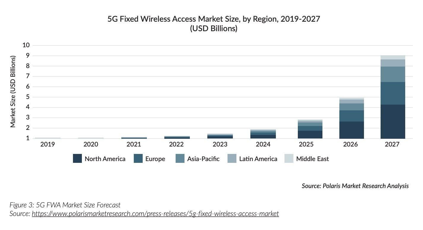 Figure 3: 5G FWA Market Size Forecast
