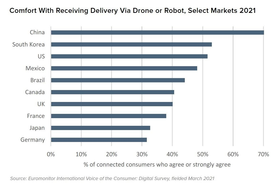 Comfort With Receiving Delivery Via Drone or Robot, Select Markets 2021. Source: Euromonitor International Voice of the Consumer: Digital Survey, fielded March 2021