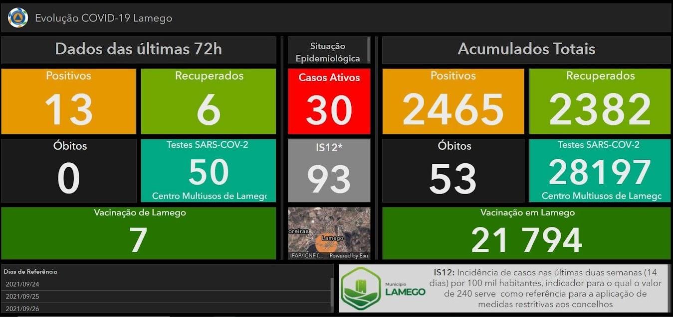 Mais treze casos positivos de Covid-19 no Município de Lamego nas últimas 72 horas