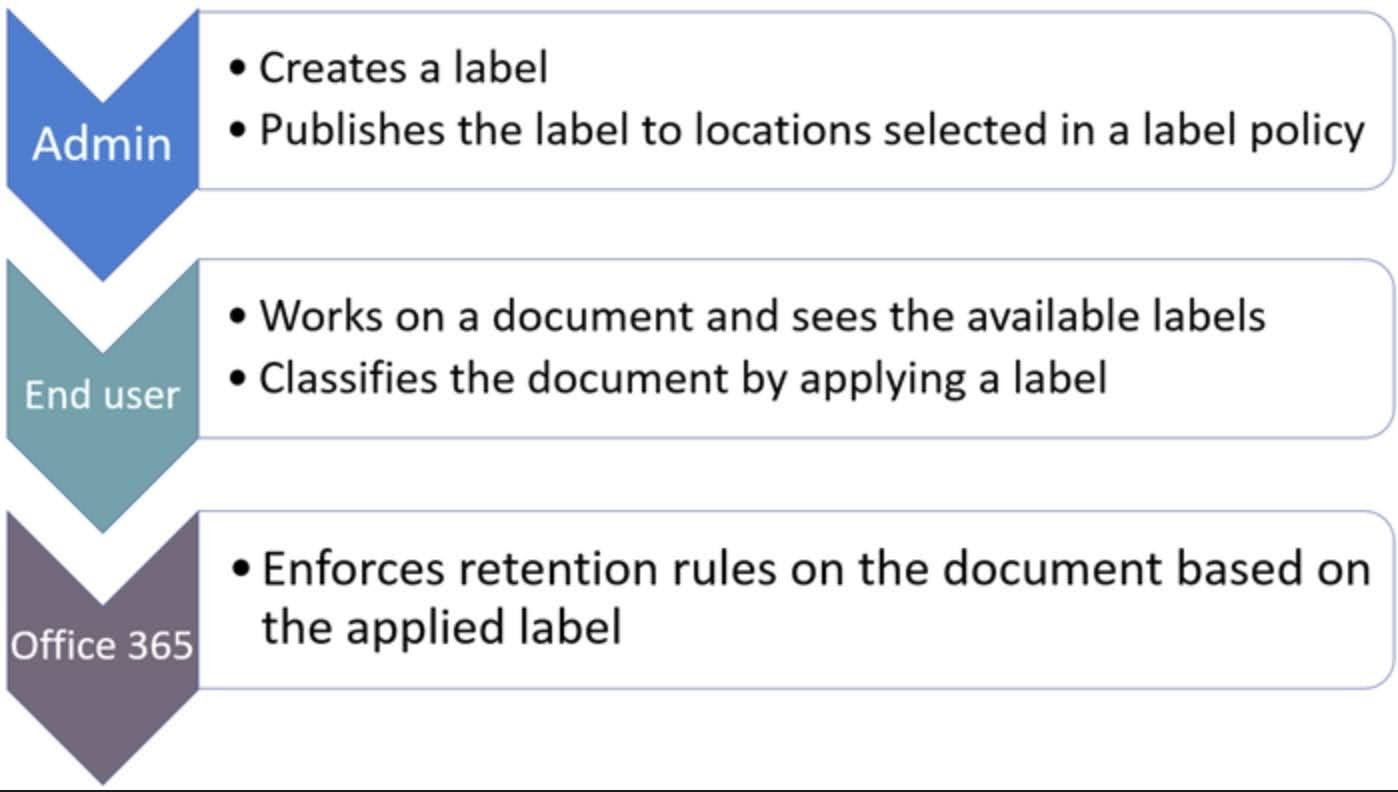 Making retention labels available to people in your organization so that they can classify content is a two-step process:  Create the retention labels.  Publish the retention labels by using a retention label policy.