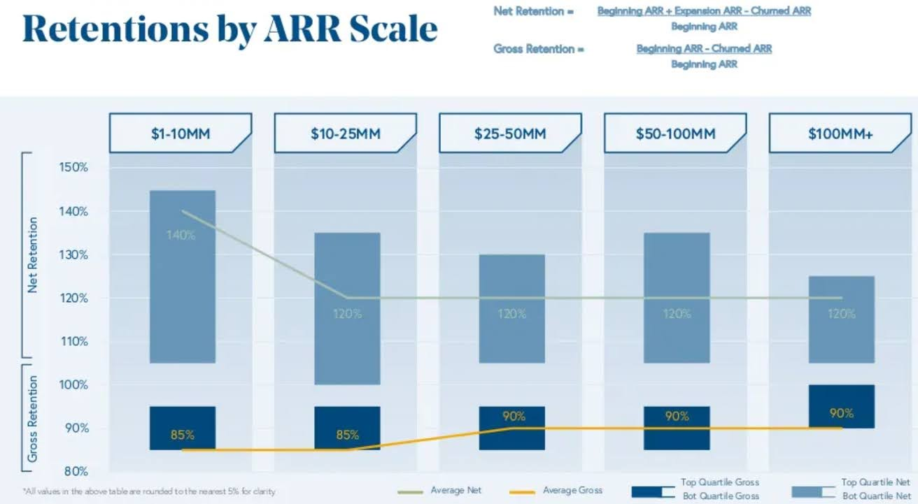 Benchmarks on how to build and scale to $100 million in ARR