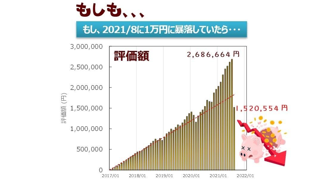 もし基準価格が1万円に大暴落したら評価損は、、