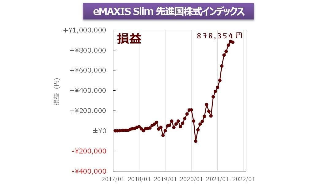 eMAXIS Slim 先進国株式インデックス損益グラフ