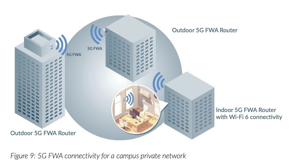 Figure 9: 5G FWA connectivity for a campus private network
