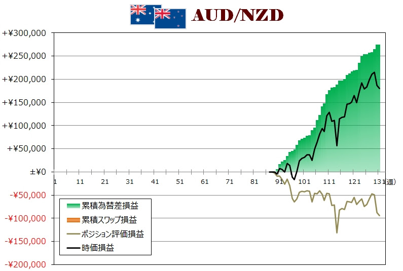 ココのトラリピAUD/NZD週次グラフ