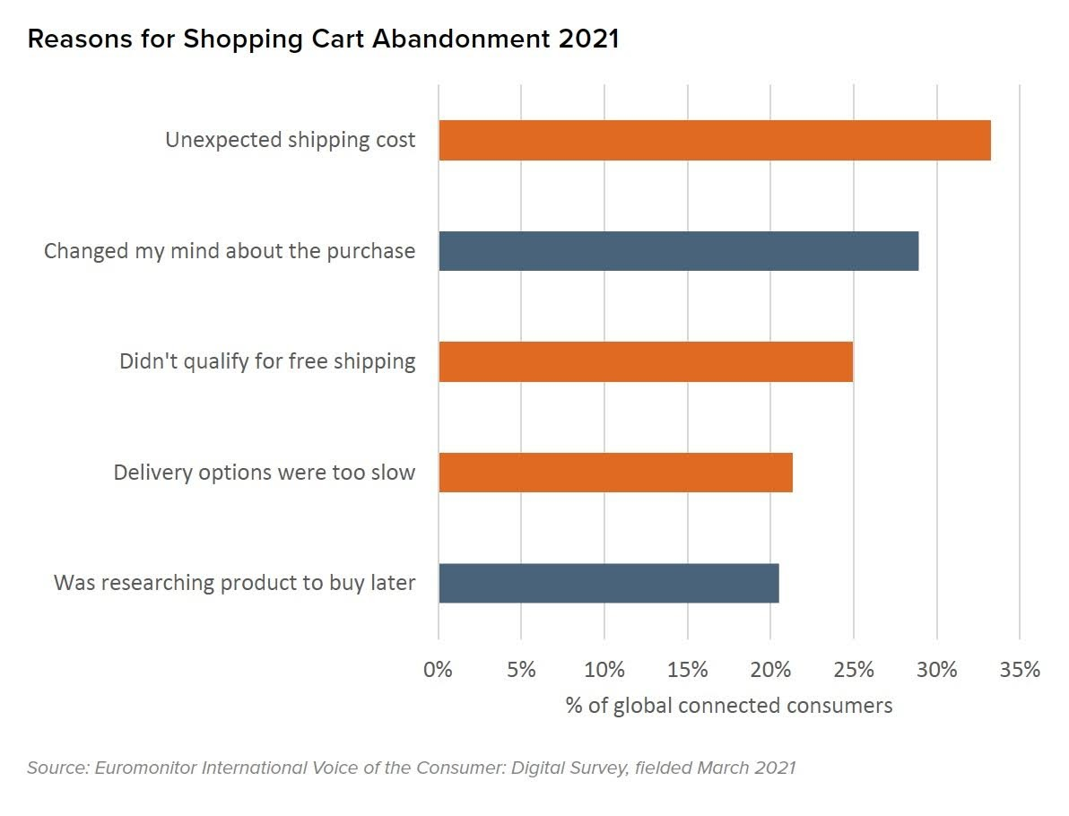 Reasons for Shopping Cart Abandonment 2021. Source: Euromonitor International Voice of the Consumer: Digital Survey, fielded March 2021