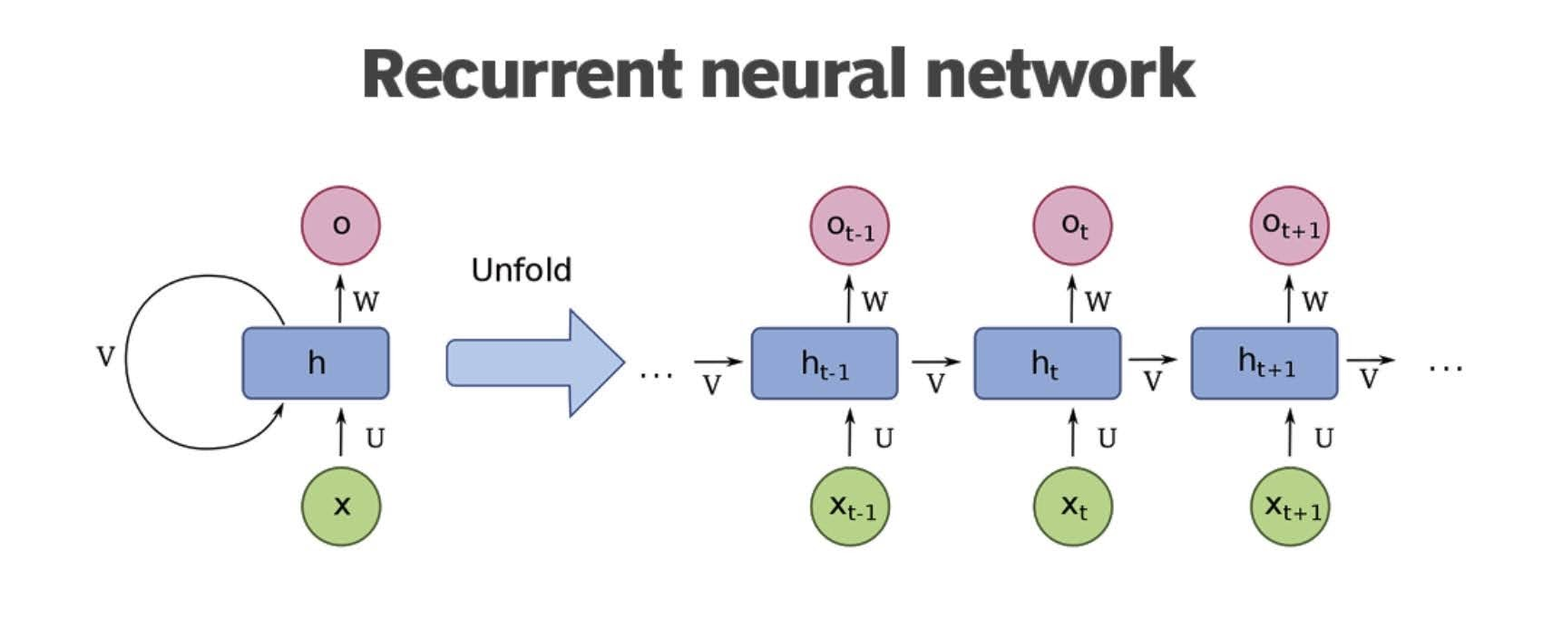 Recurrent neural network