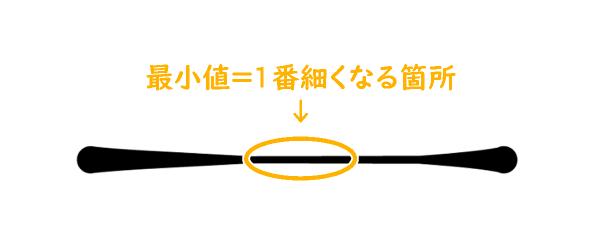 クリスタのブラシサイズ影響元設定(速度による最小値)
