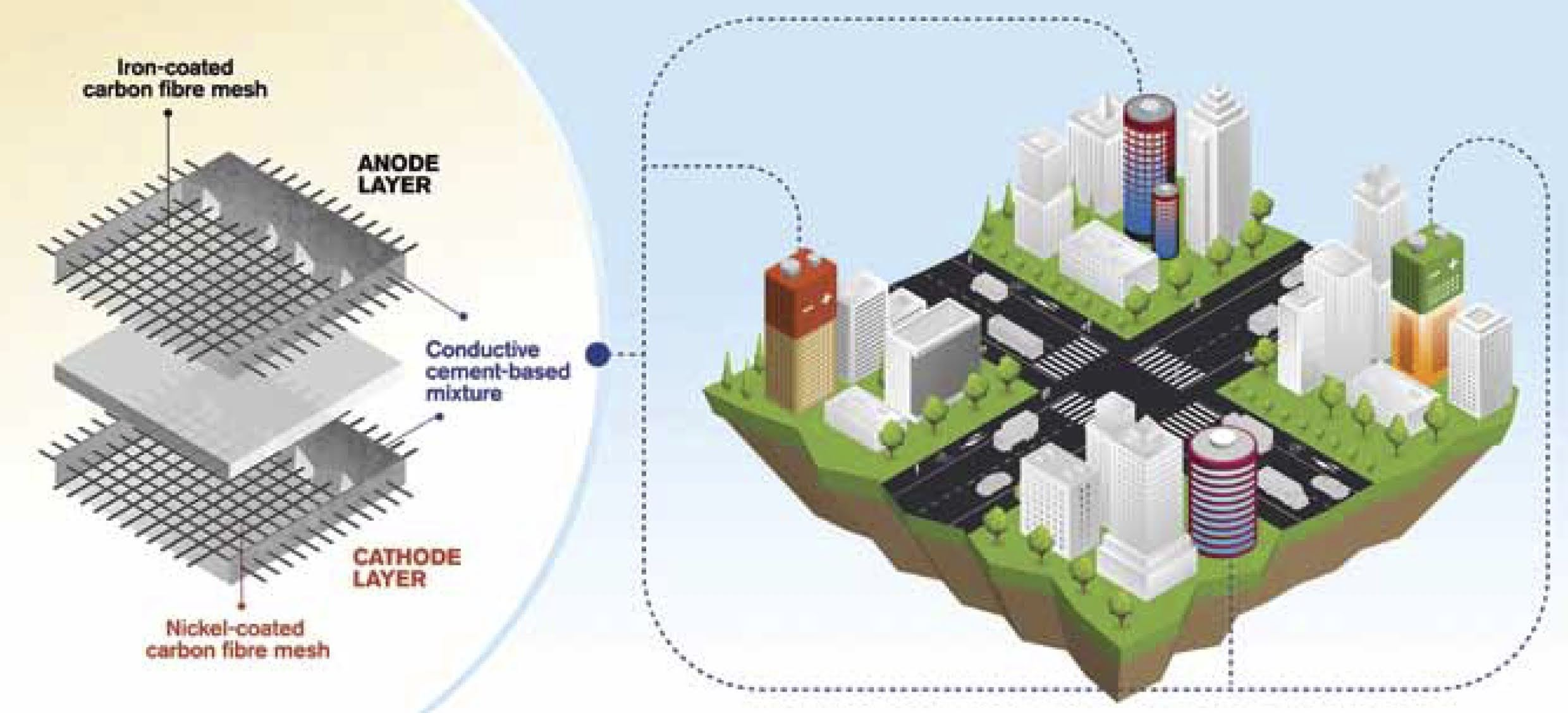 Rechargeable cement-based batteries utilised as functional concrete