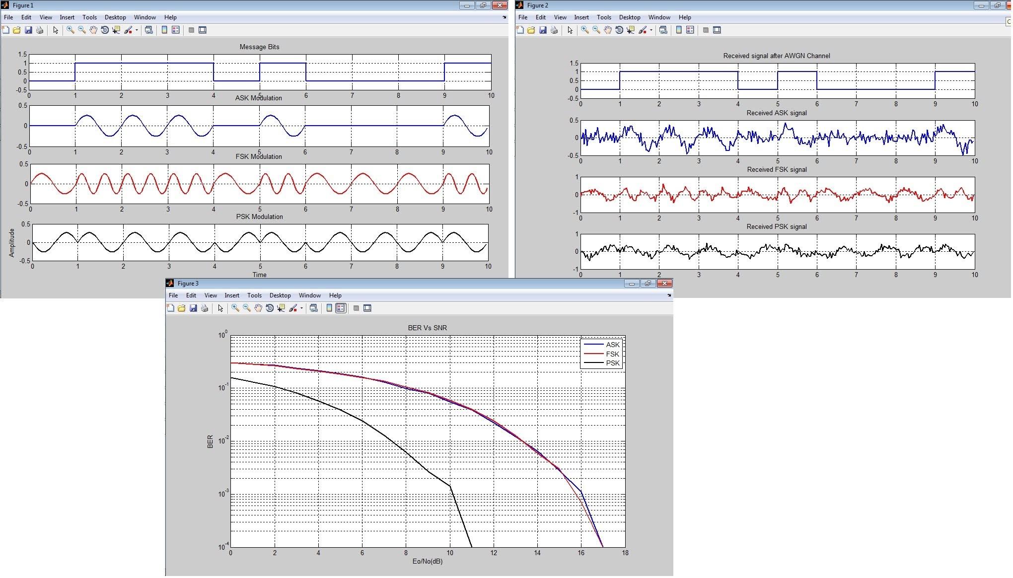 Digital Modulation Techniques Simulation Using MATLAB