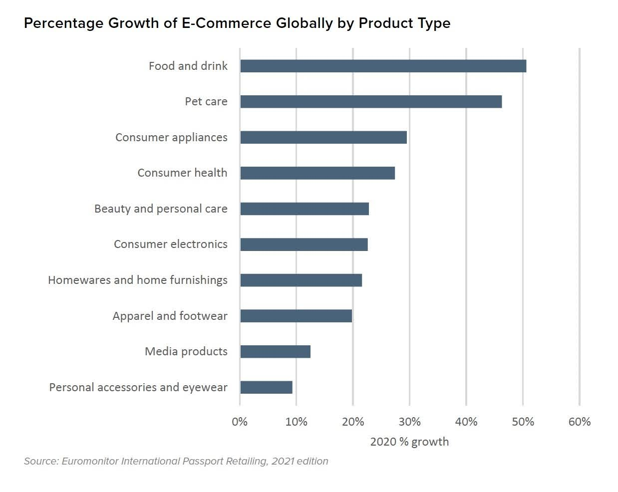 Percentage Growth of E-Commerce Globally by Product Type. Source: Euromonitor International Passport Retailing, 2021 edition