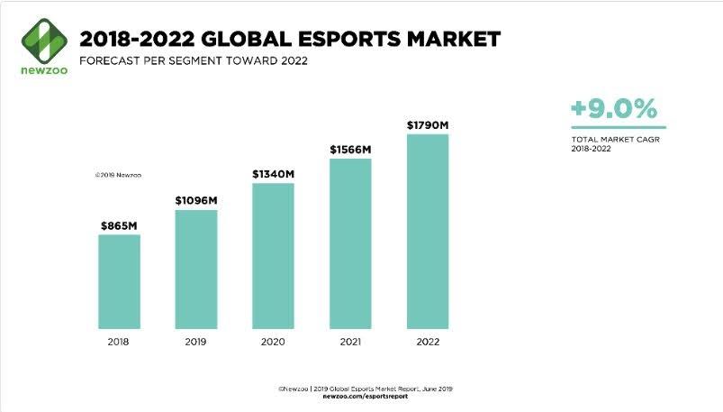 2018-2022 Global eSports Market