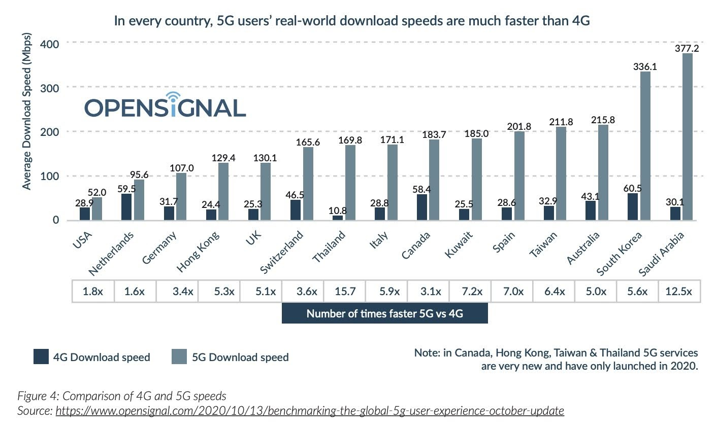 Figure 4: Comparison of 4G and 5G speeds