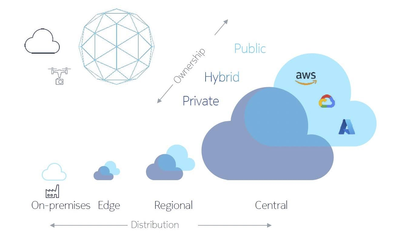 Nokia enables CSPs to deploy their 5G cores onto any cloud, including Nokia Container Services, RedHat OpenShift, VMware Tanzu, Amazon Web Services, Google Compute Platform and Microsoft Azure.
