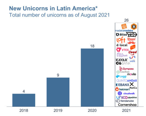 Latin America's mega-fundraising rounds and new unicorns reflect a tech expansion catalyzed by the pandemic but at a pace beyond any projections.