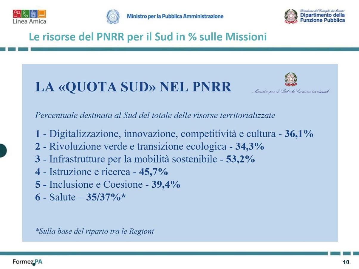 Sud PNRR - Credit: Linea Amica