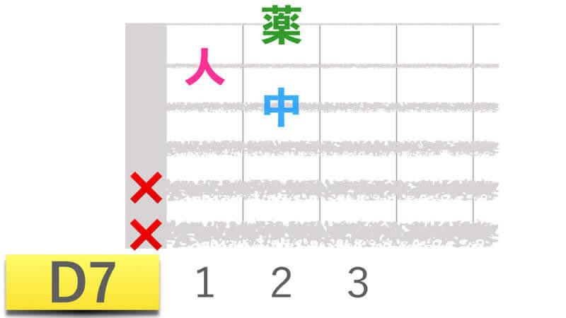 ギターコードD7ディーセブンの押さえかたダイアグラム表