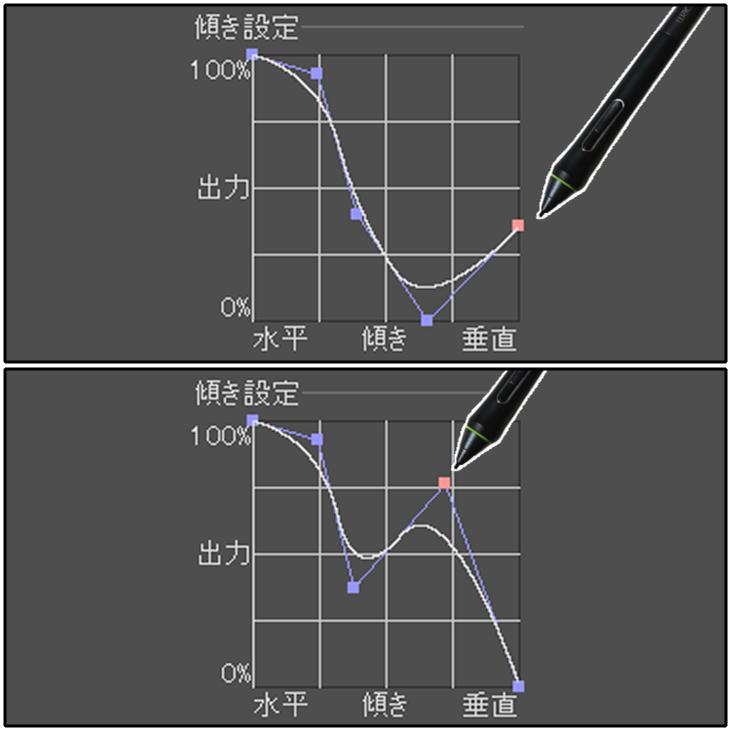 クリスタの傾き設定グラフ(ポイントの移動)