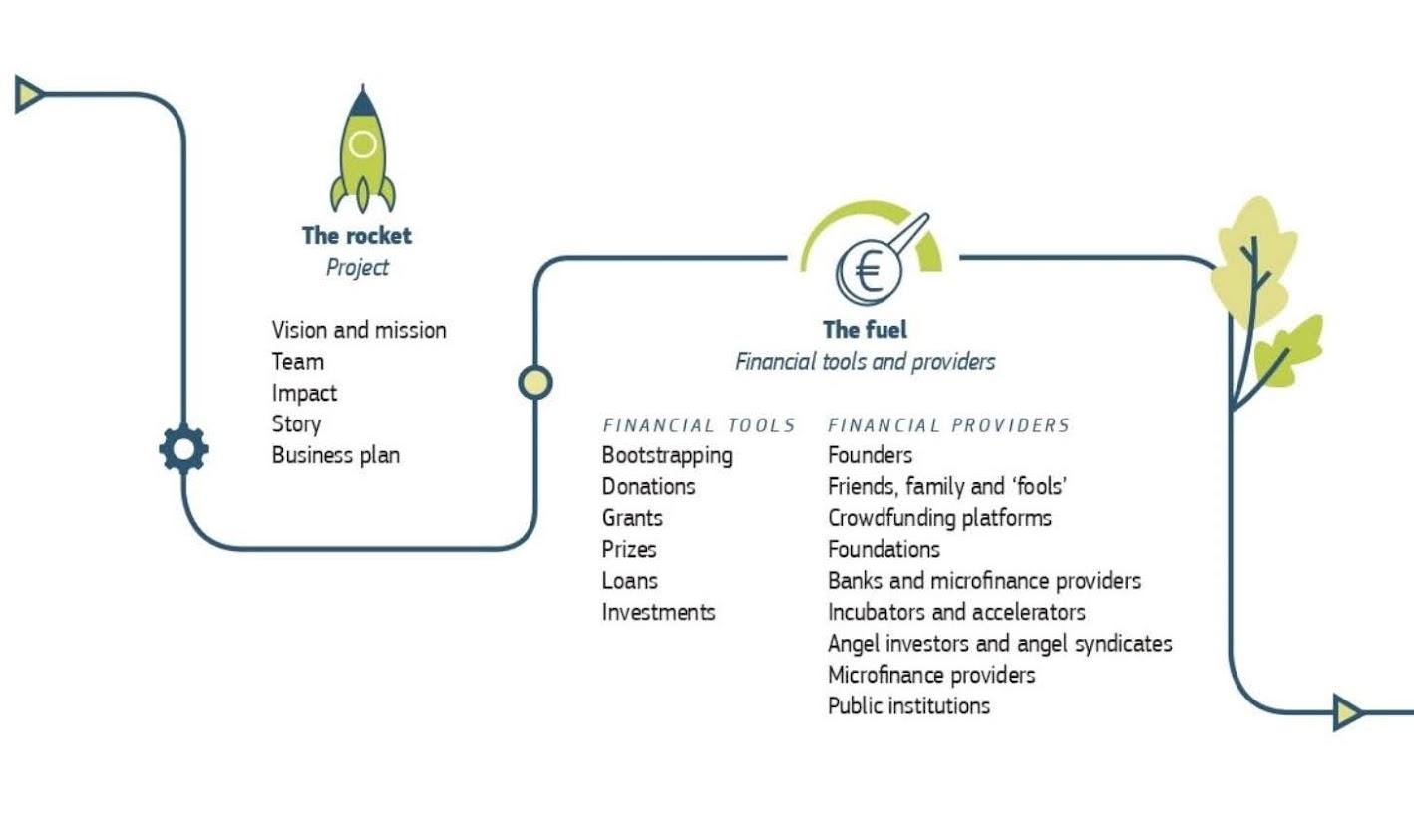 Guida UE finanziamenti startup imprese sociali - Fonte European Innovation Council