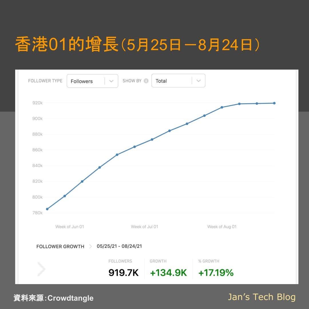 後蘋果時代香港新聞傳媒局勢 - 香港01粉絲增長