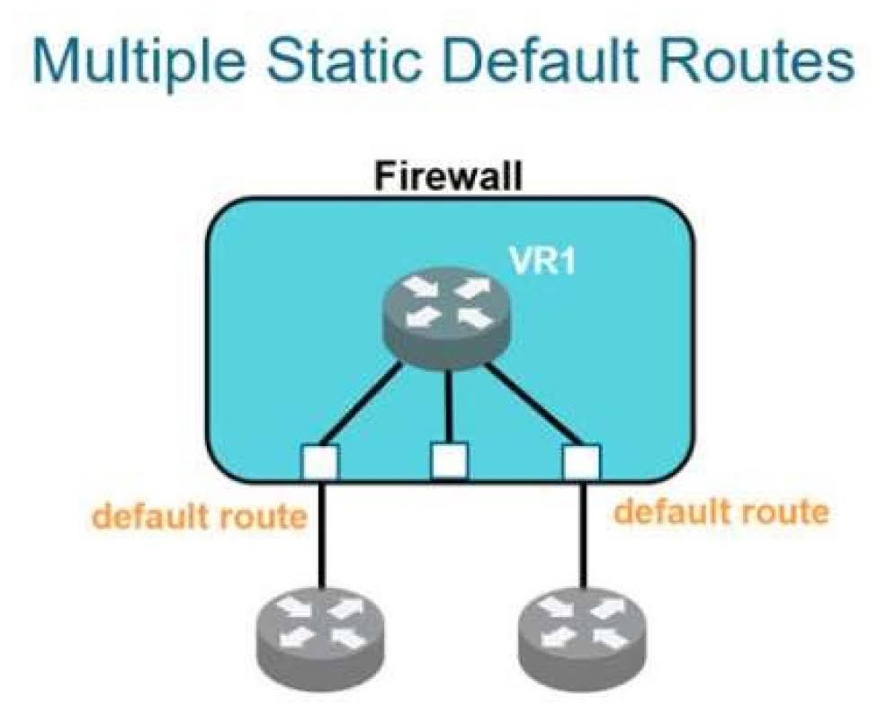 Which two statements are correct regarding multiple static default routes when they are configured as shown in the image?
