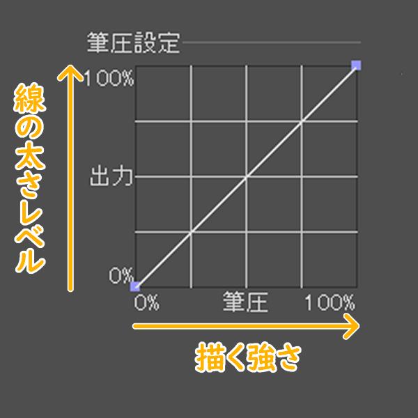 クリスタ筆圧設定グラフ