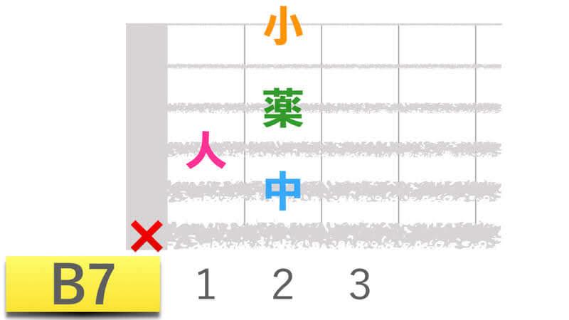 ギターコードB7ビーセブンの押さえかたダイアグラム表