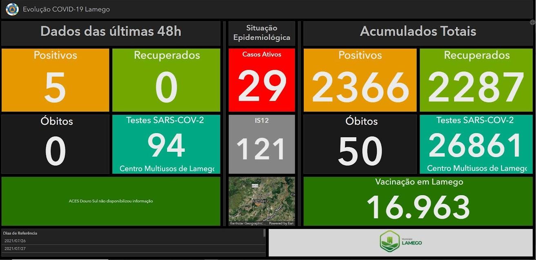 Mais cinco casos positivos de Covid-19 no Município de Lamego nas últimas 48 horas