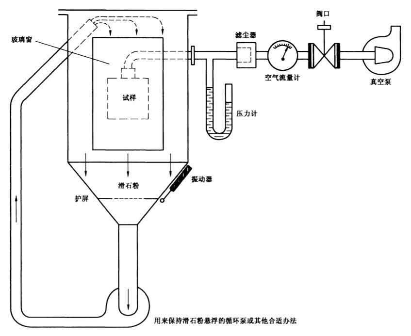 Description of the structure diagram of the IEC 60529 test chamber